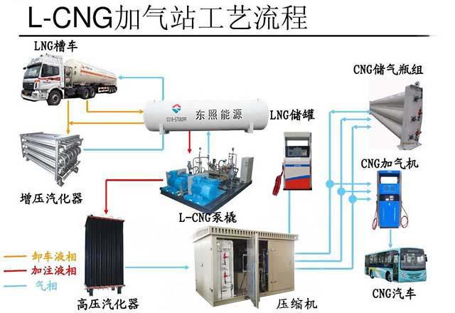 新工艺加气站流程图